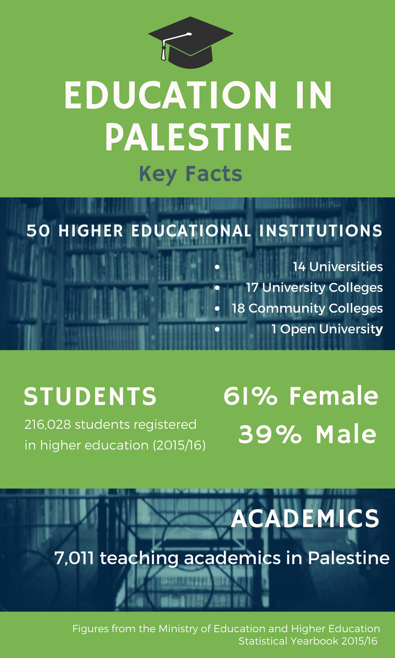 Education in Palestine Key Facts infographic