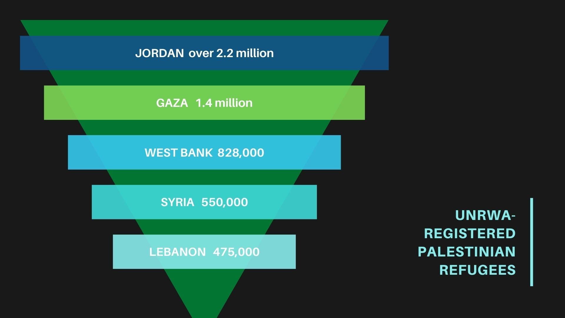 UNRWA registered Palestinian refugees